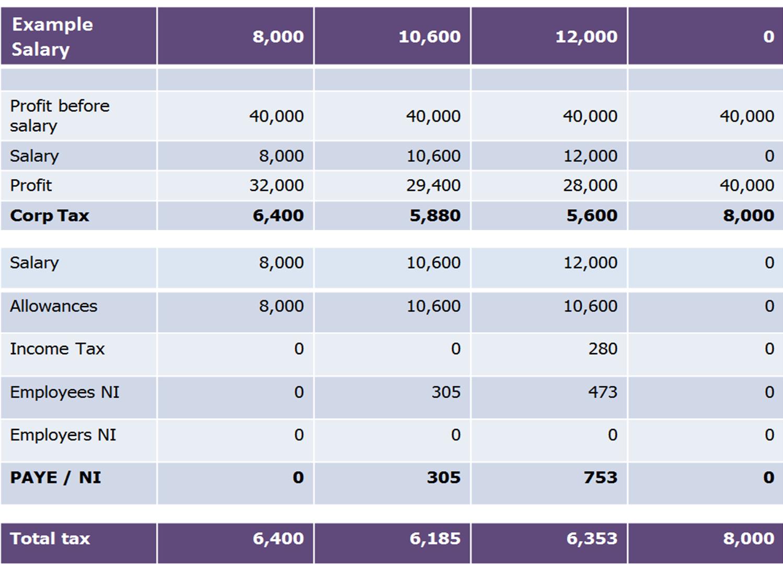 example salary
