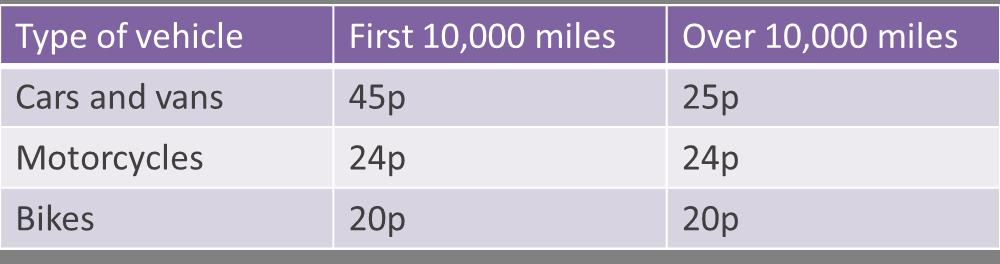 claiming mileage